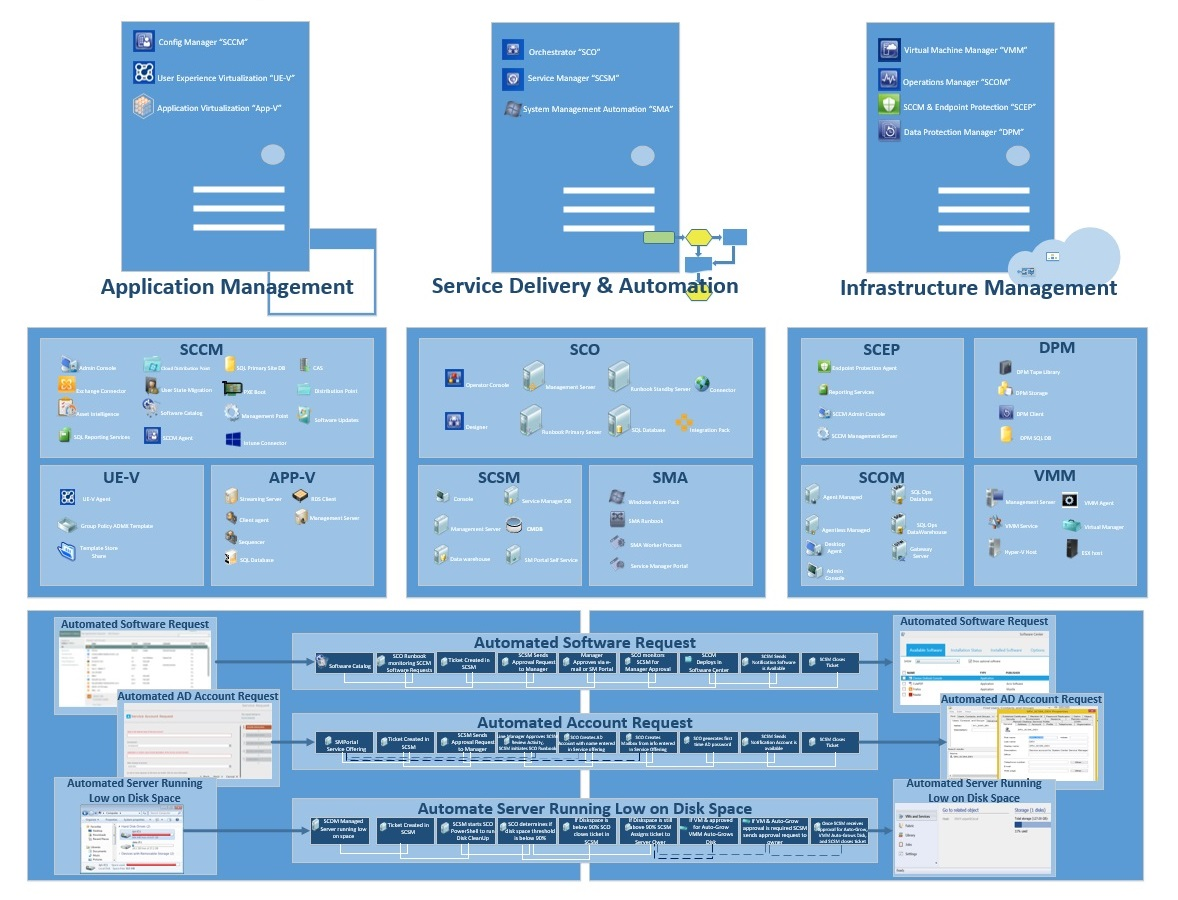 System Center Architecture Diagrams