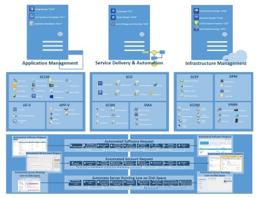 System Architecture Diagram Visio.System Center Architectural Diagram Sc Joe