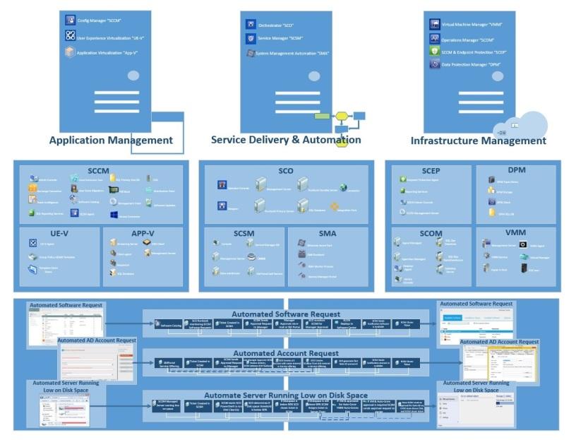 System center architectural diagram sc joe system center architectural diagram ccuart Choice Image