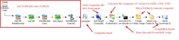 Windows 10  Etl log conversion on remote computer & view CLASSIC