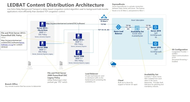 Content Delivery LEDBAT Architecture POC