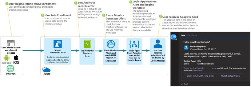End User MDM Notifications using Intune + Log Analytics + Logic Apps